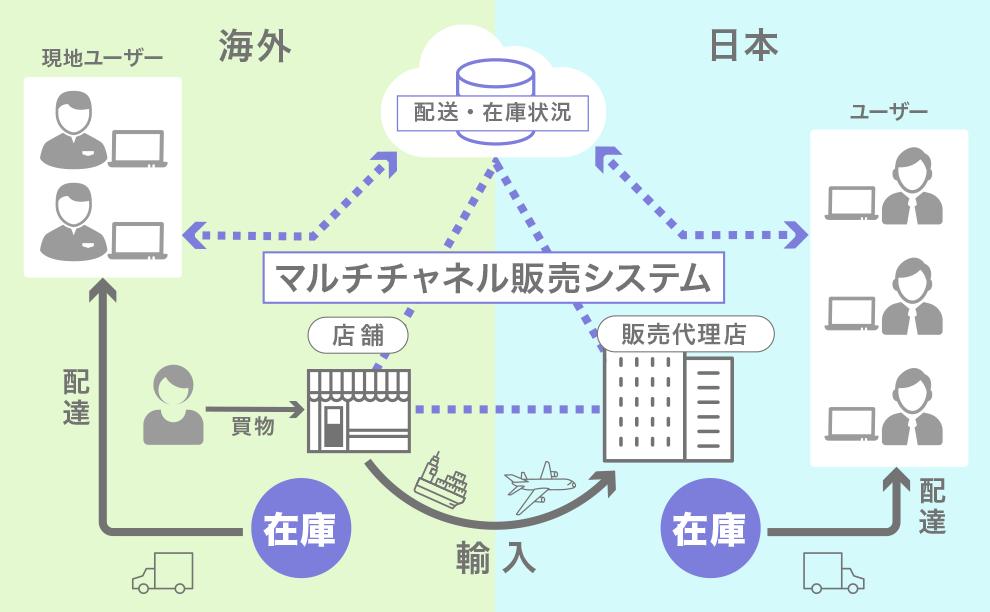 マルチチャネル販売システム概念図