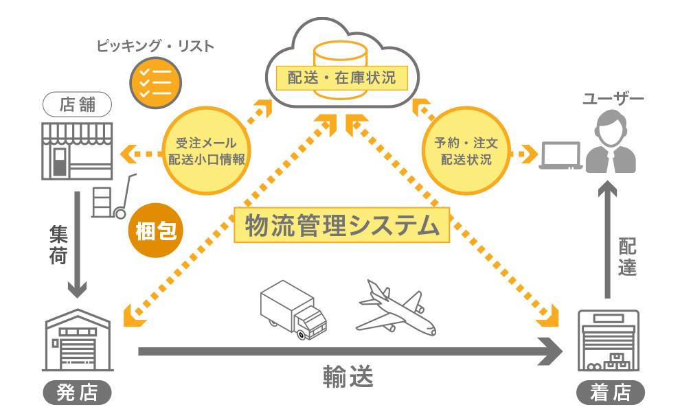 物流管理システム概念図