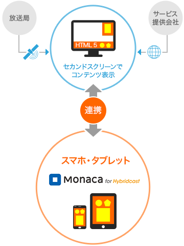Monaca for Hybridcast