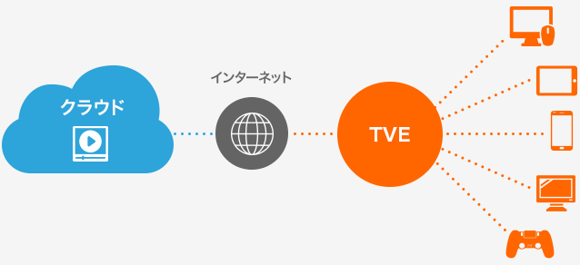 オープン(コンシューマ向け)VODシステム