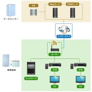 施設内提供型VODセンター管理システム開発