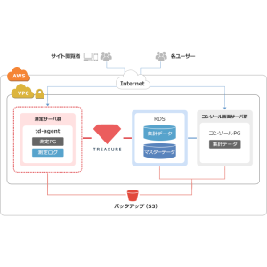 WEBログデータ収集・集計システム構築